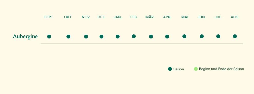 auberginen kalendar